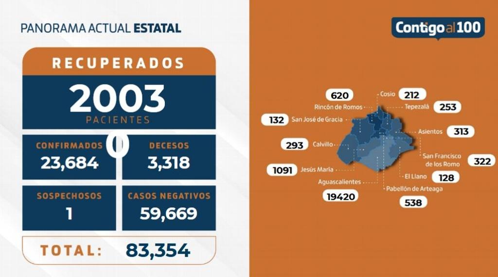 Otras 3 muertes y 69 contagios por COVID en Aguascalientes