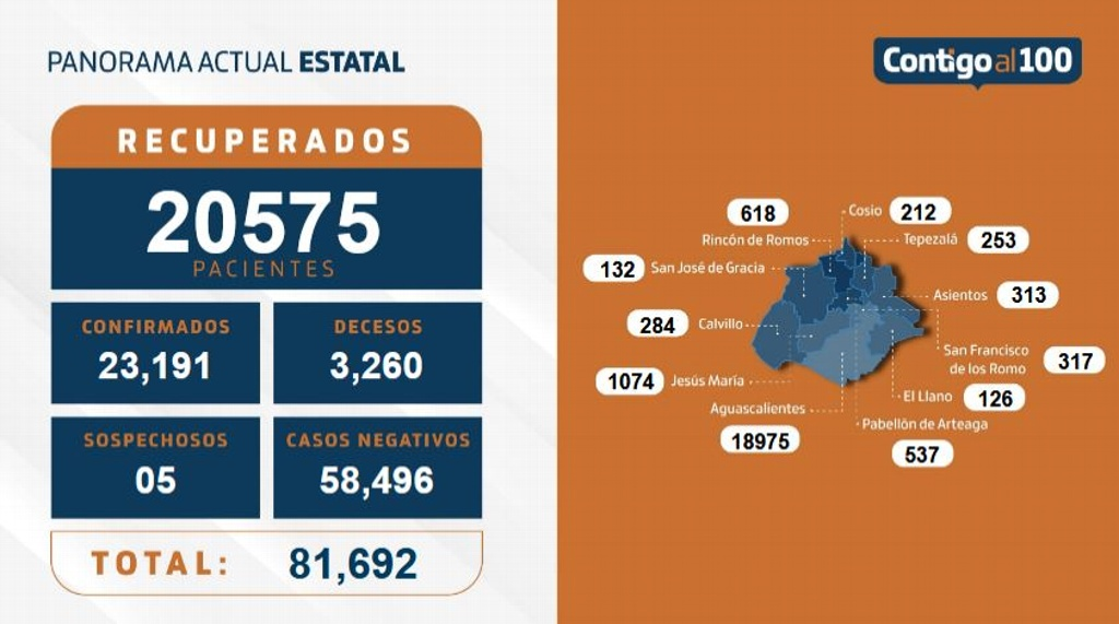 Incrementan muertes COVID en Aguascalientes